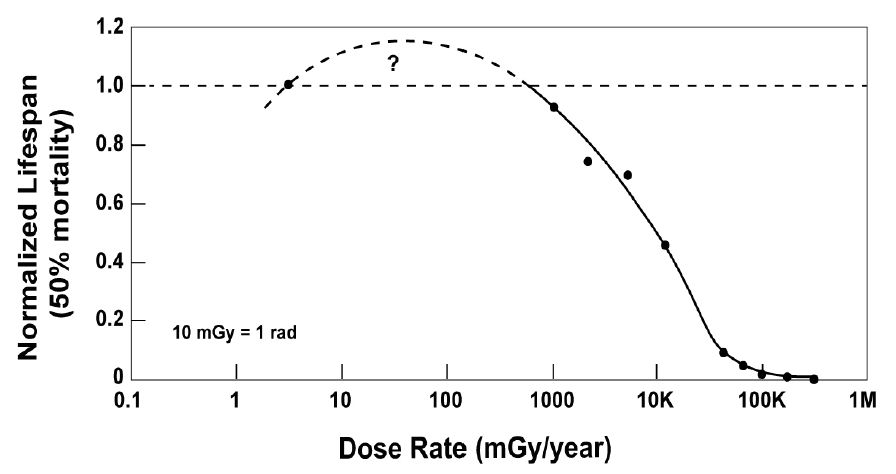Figure_2_Lifespan-vs-Radiation